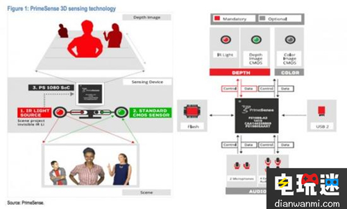 iPhone 8 支持面部识别、AR 的秘密:3D 激光扫描模块 VR及其它 第2张