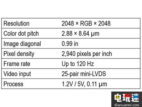 Kopin推出Lightning微显示屏 解决VR屏幕问题 VR 第2张