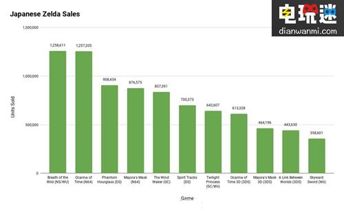 《塞尔达传说:旷野之息》成系列销量最高 任天堂 第2张