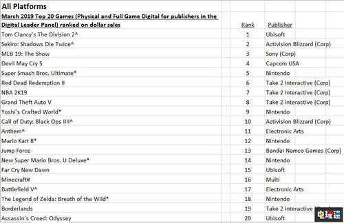 NPD统计3月游戏产业统计《全境封锁2》登顶 Switch主机大卖 电玩迷资讯 第2张