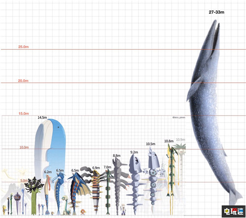 玩家自制宝可梦身高对比图 神兽裂空座身高不及椰蛋树 精灵宝可梦 土龙弟弟 椰蛋树 裂空座 吼鲸王 宝可梦 任天堂SWITCH  第3张