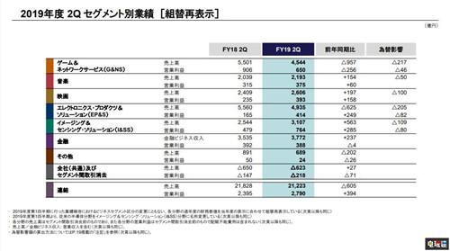 PS4出货量达到1.028亿台 成为史上销量第二的主机 索尼PS 第4张