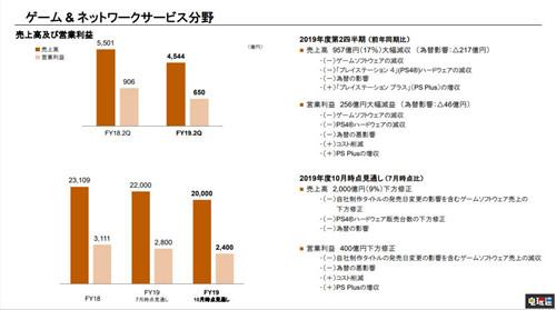 PS4出货量达到1.028亿台 成为史上销量第二的主机 索尼PS 第5张