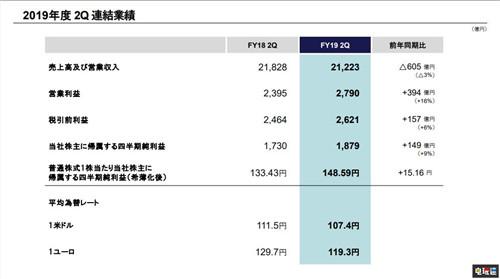 PS4出货量达到1.028亿台 成为史上销量第二的主机 索尼PS 第3张