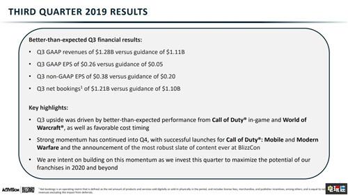 动视暴雪2019年Q3财报 收入利润双下降但超乎预期 电玩迷资讯 第2张