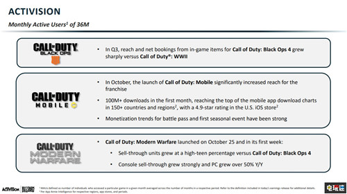 动视暴雪2019年Q3财报 收入利润双下降但超乎预期 电玩迷资讯 第3张