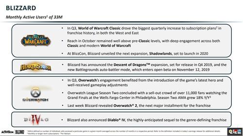 动视暴雪2019年Q3财报 收入利润双下降但超乎预期 电玩迷资讯 第4张