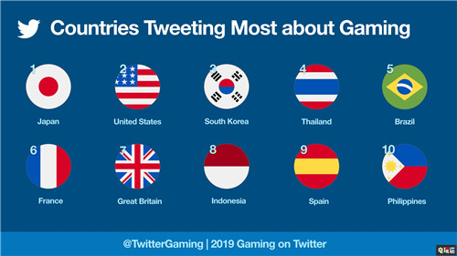 Twitter公开2019年游戏数据 《FGO》最热门《堡垒之夜》第二 电玩迷资讯 第2张