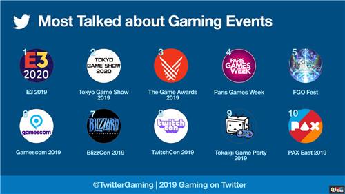 Twitter公开2019年游戏数据 《FGO》最热门《堡垒之夜》第二 电玩迷资讯 第3张