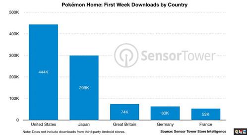宝可梦Home首周下载量破130万 营收180万美元 任天堂SWITCH 第2张