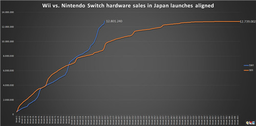 日本地区Switch销量超越Wii达到1280万台 主机销量 Switch 任天堂 任天堂SWITCH  第2张