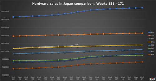 日本地区Switch销量超越Wii达到1280万台 主机销量 Switch 任天堂 任天堂SWITCH  第3张