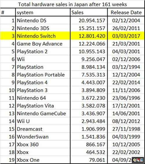 日本地区Switch销量超越Wii达到1280万台 任天堂SWITCH 第4张