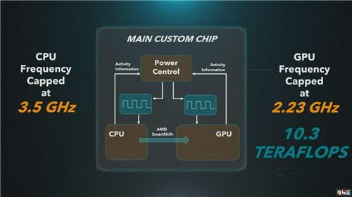 传索尼因芯片产能低而降低PS5超过400万台产量 次世代主机 索尼 PS5 索尼PS  第2张